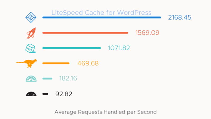 Litespeed Best WordPress Caching Plugins