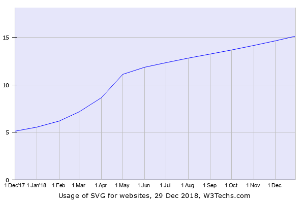 SVG in WordPress