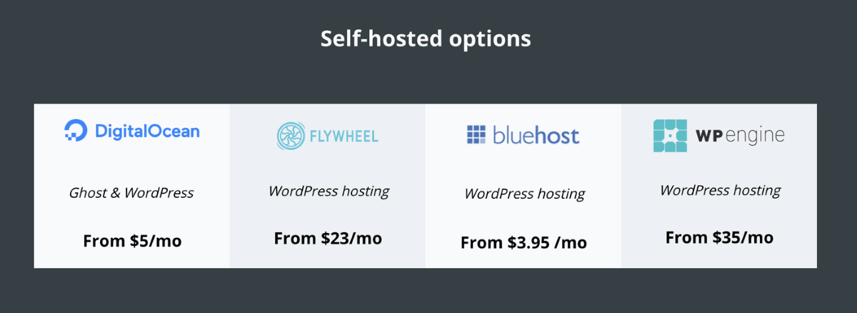 Ghost vs WordPress Price Comparison