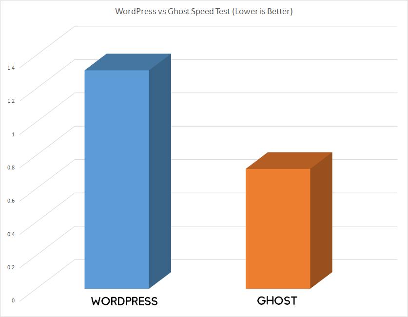 WordPress vs Ghost Speedtest