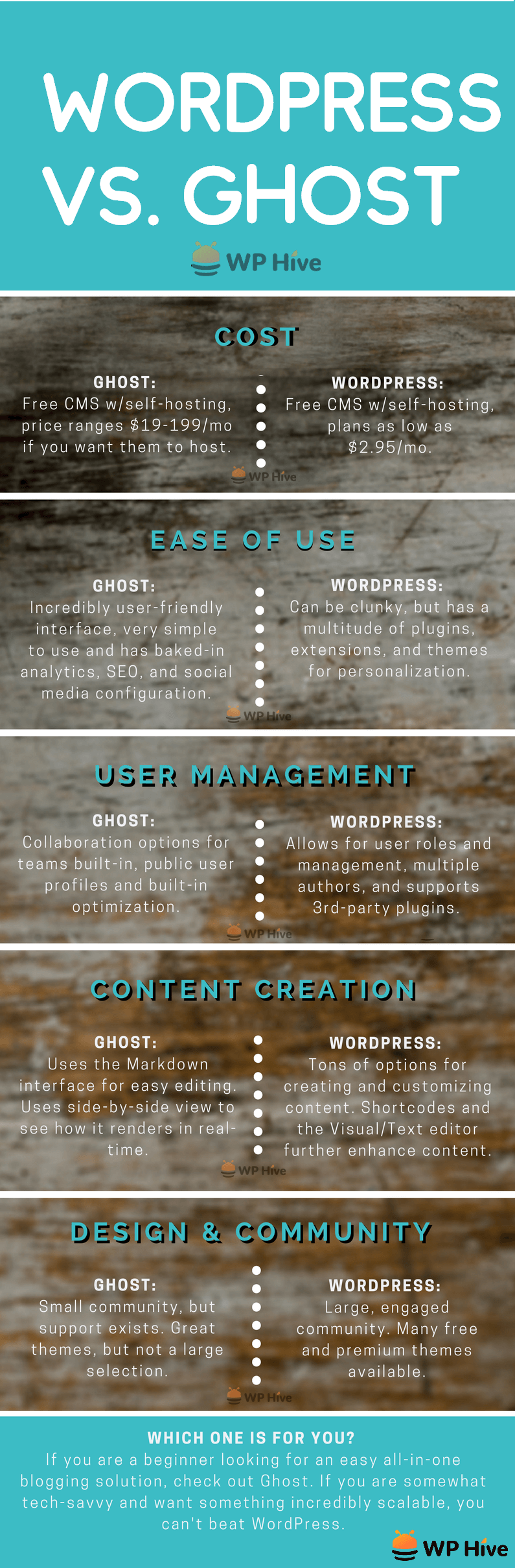 wordpress vs ghost infographic