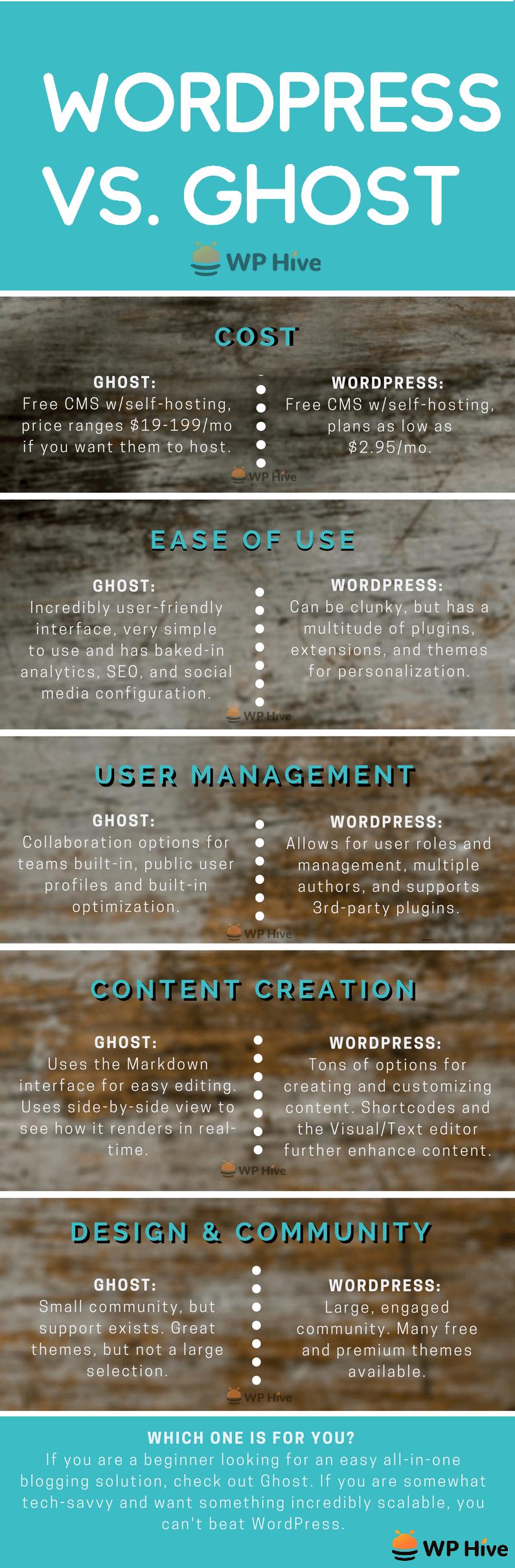 wordpress vs ghost infographic