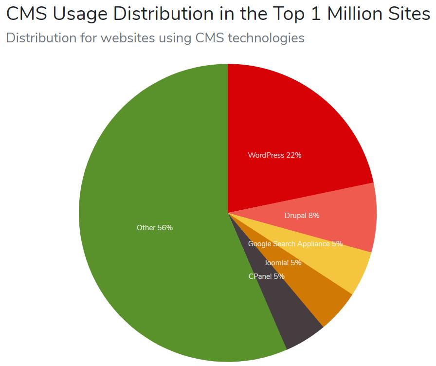 WordPress Stat