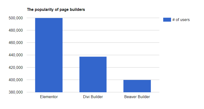Page Builder Stats