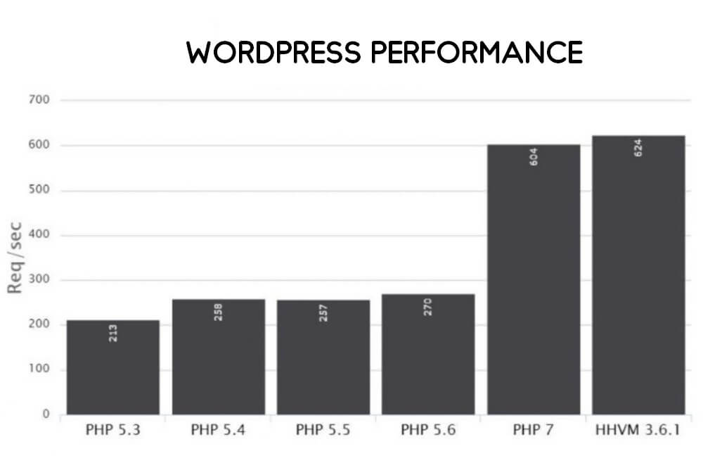 PHP 7 WordPress Speed Comparision.bak