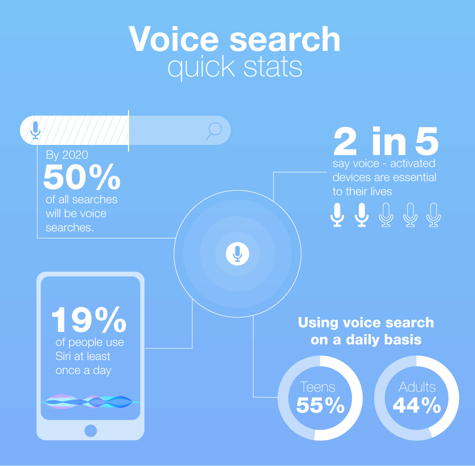 digital marketing trends voice search