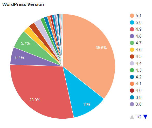 WordPress Version Stats - WordPress Security Plugins