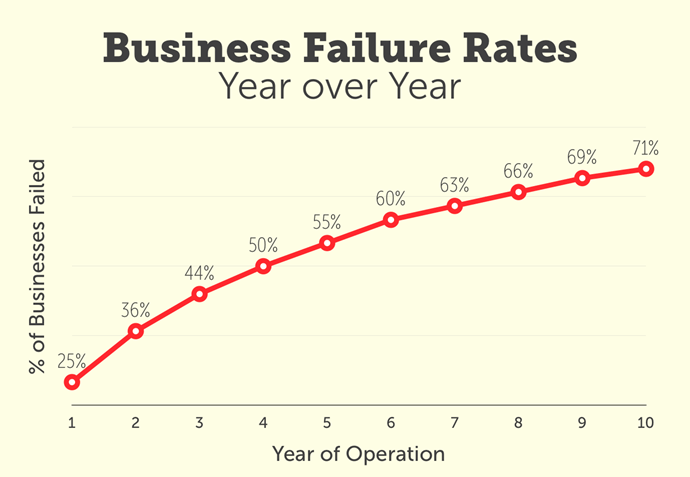 business failure startup