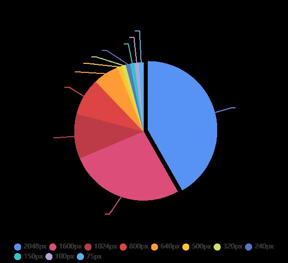 Distribution of byte size by resize dimension