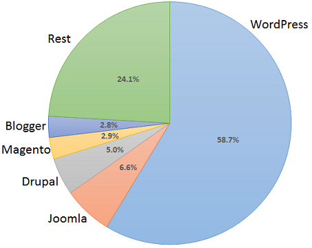 Market share of WordPress