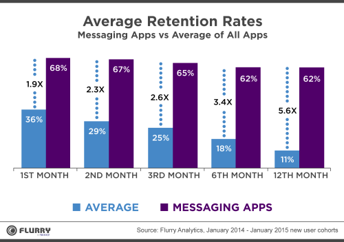 Facebook Messenger Messaging App Retention