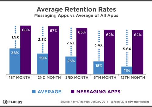 Facebook Messenger Messaging App Retention