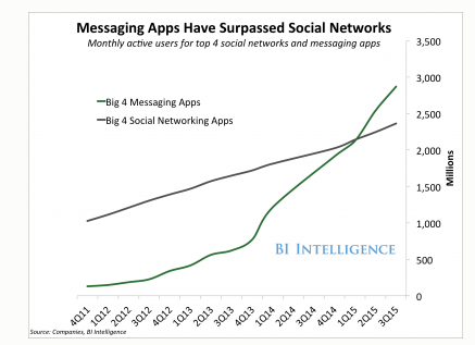 Messaging Apps-Surpassed Social Networks
