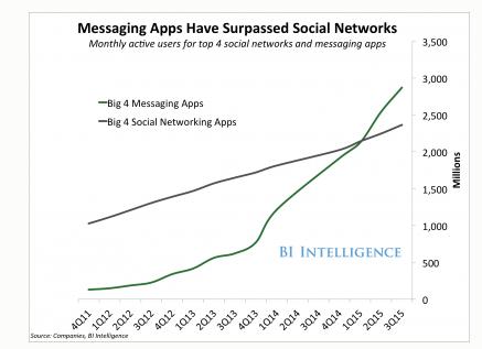 Messaging Apps-Surpassed Social Networks