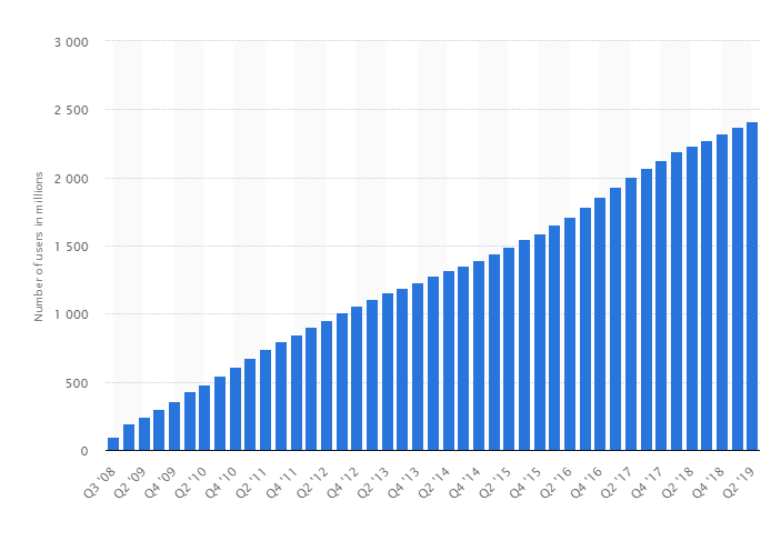 Number of monthly active Facebook users