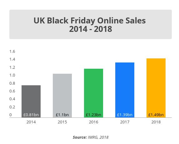 UK Black Friday Online Sales 2014-2018