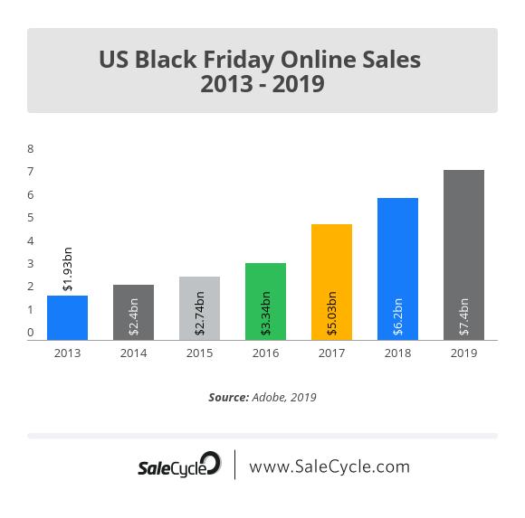 US Black Friday Sale