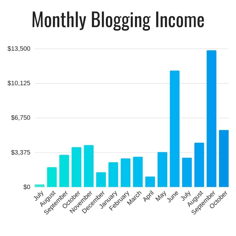 make money online with blog - Blog Income Graph