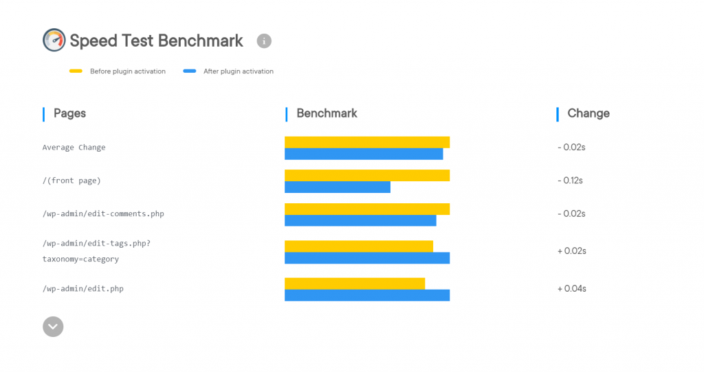 Speed Test Benchmark