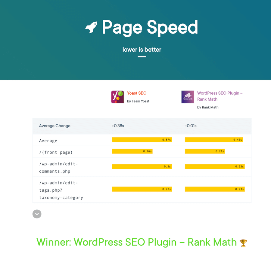 Page speed winner
