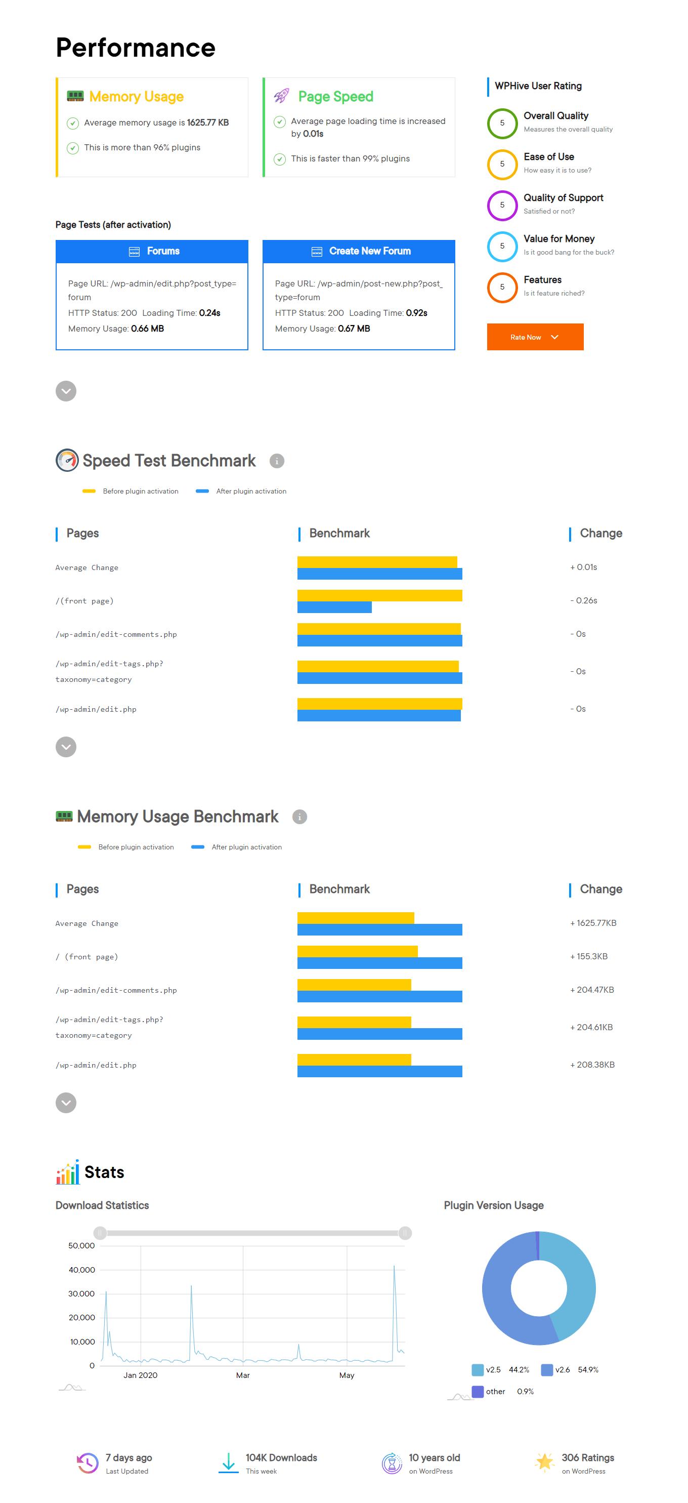 bbPress performnce test
