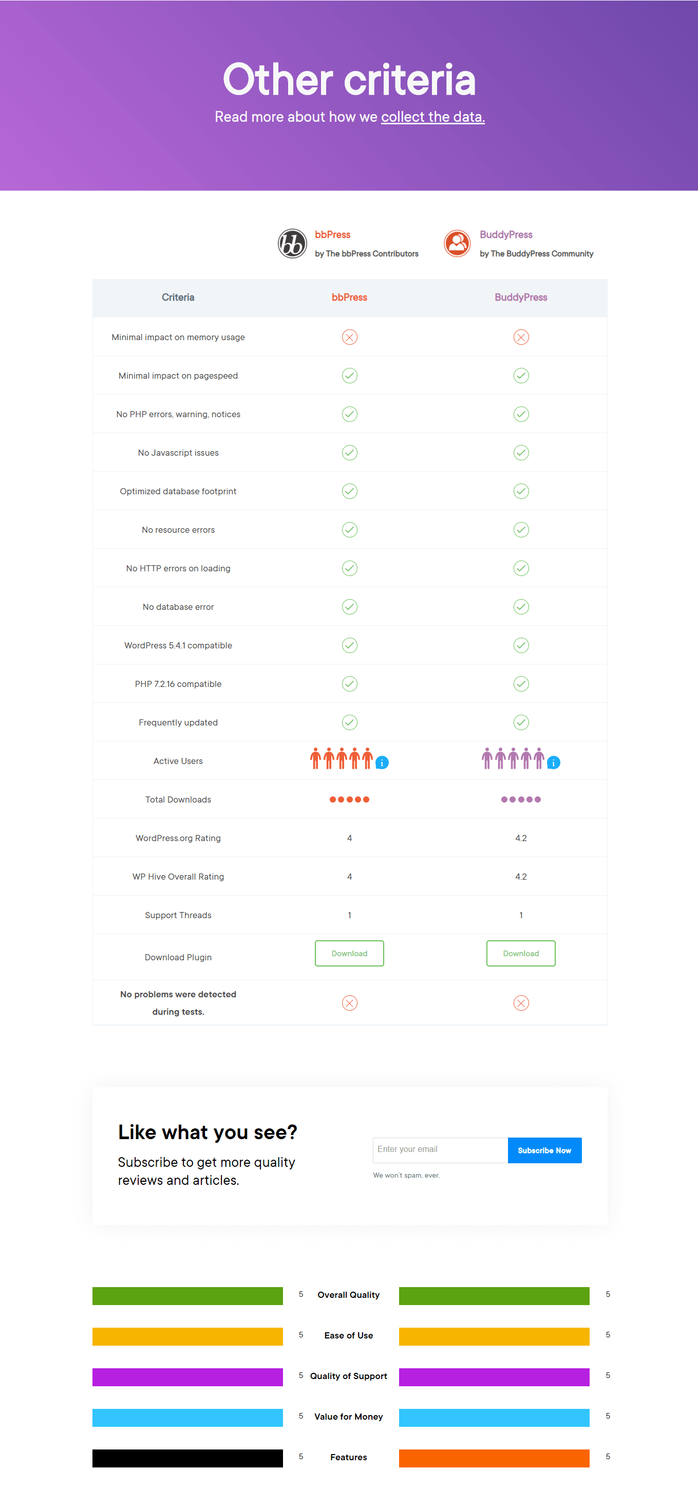 Rating & Other Criteria of bbPress vs BuddyPress