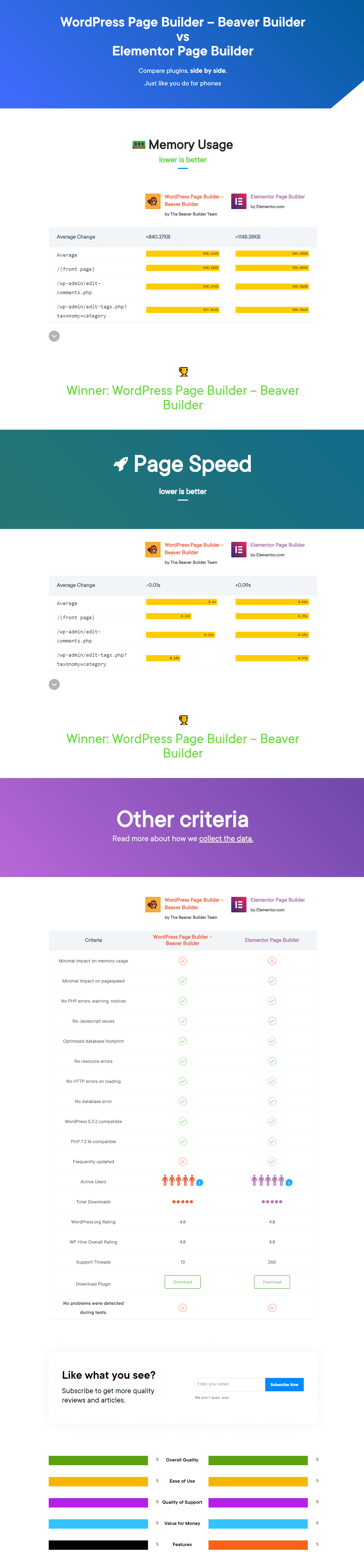 Beaver Builder vs Elementor side by side compare