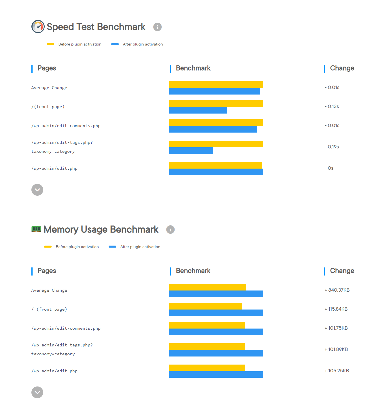 Beaver Builder speed test results by WPHive