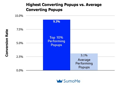 Pop-ups on websites