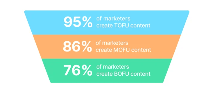 How to Create a Content Marketing Funnel that Converts 1