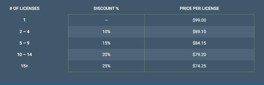 Wordfence pricing