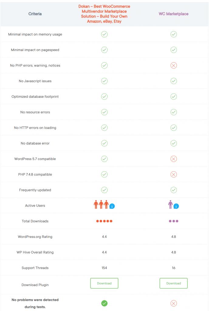 wphive plugin comparison