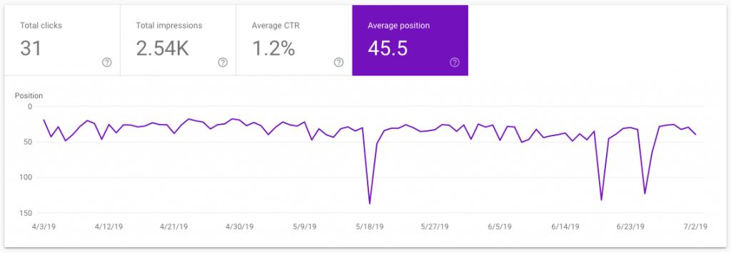 Google Search Console Average Position