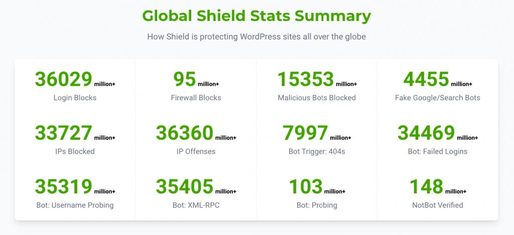 Global shield stats summary