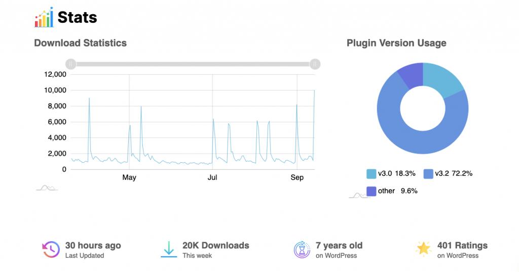 plugin stats